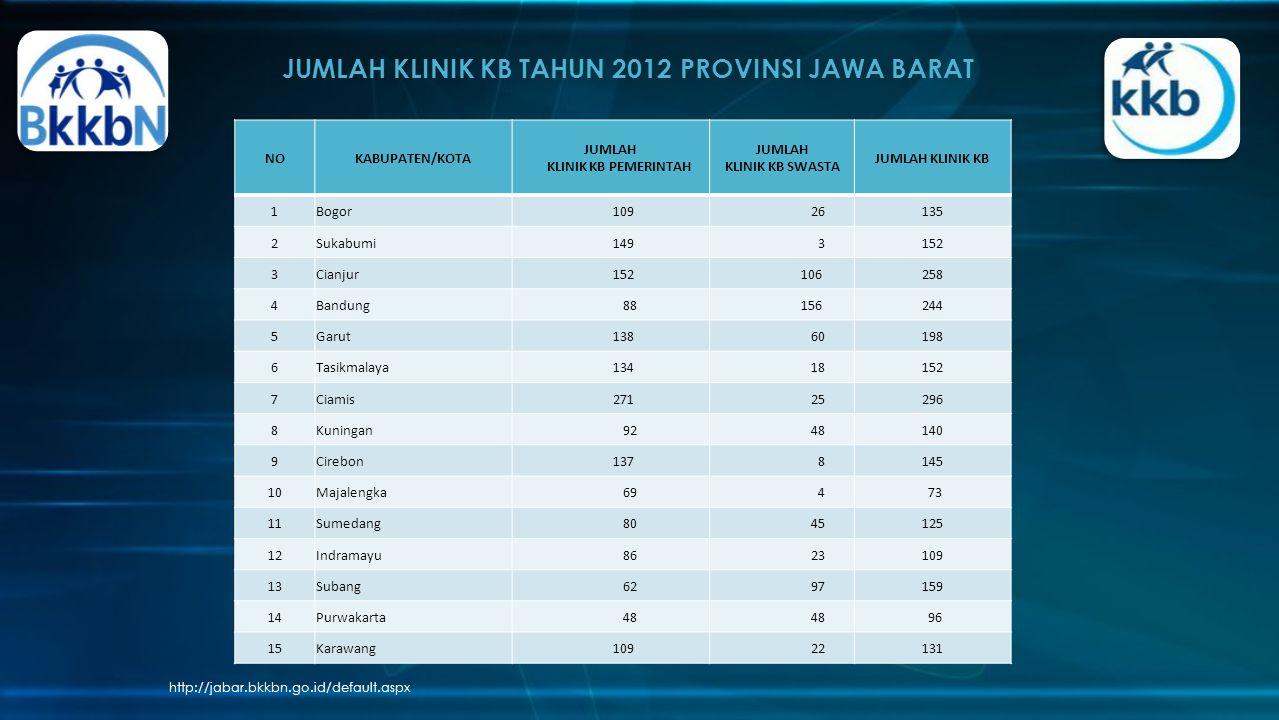 JUMLAH KLINIK KB TAHUN 2012 PROVINSI JAWA BARAT http://jabar.bkkbn.go.id/default.aspx NOKABUPATEN/KOTA JUMLAH KLINIK KB PEMERINTAH JUMLAH KLINIK KB SW