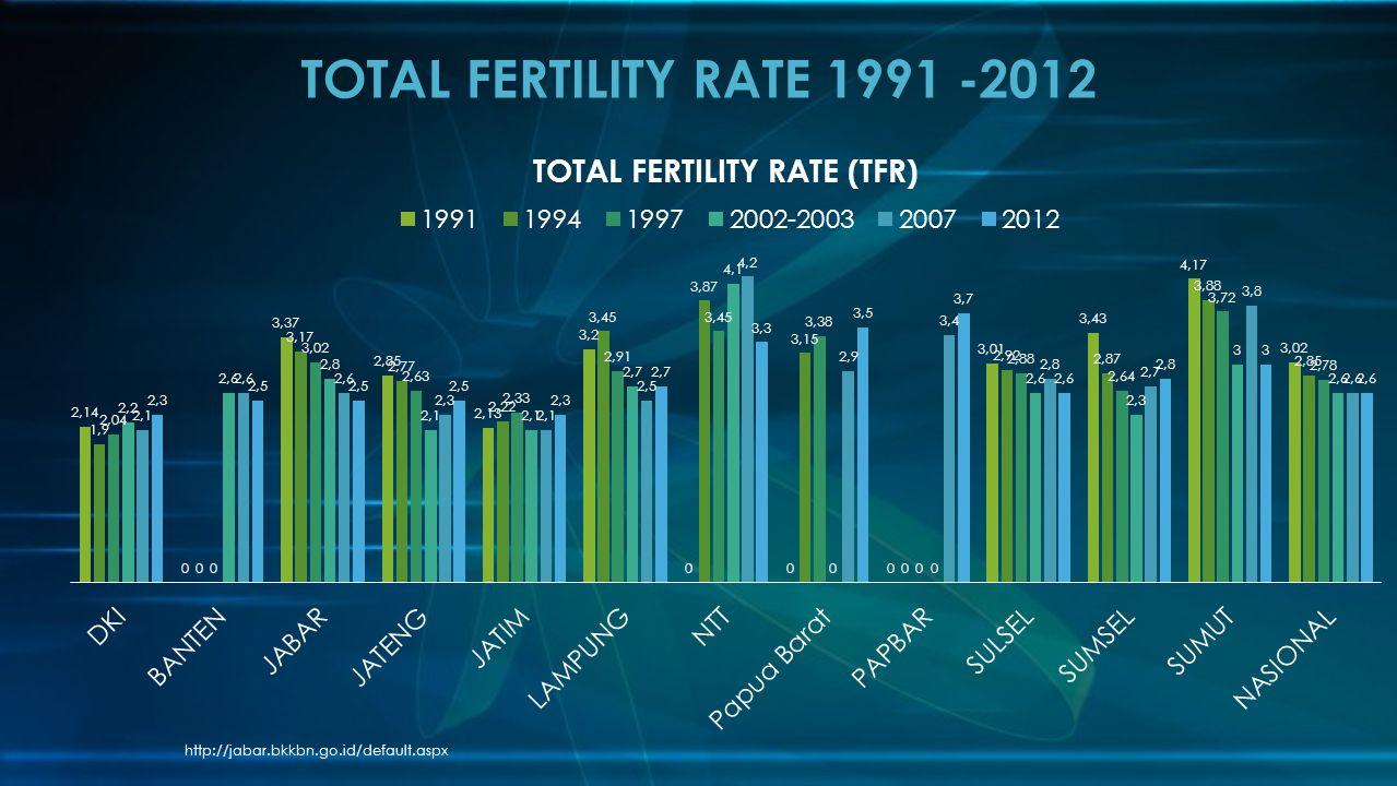 TOTAL FERTILITY RATE 1991 -2012 http://jabar.bkkbn.go.id/default.aspx