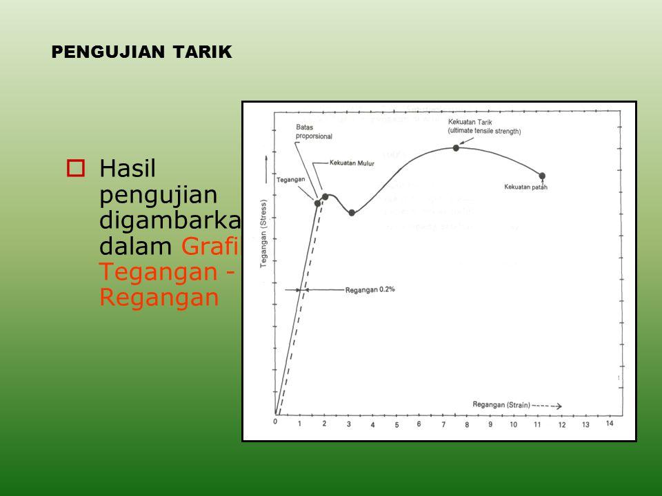 PENGUJIAN TARIK  Hasil pengujian digambarkan dalam Grafik Tegangan - Regangan