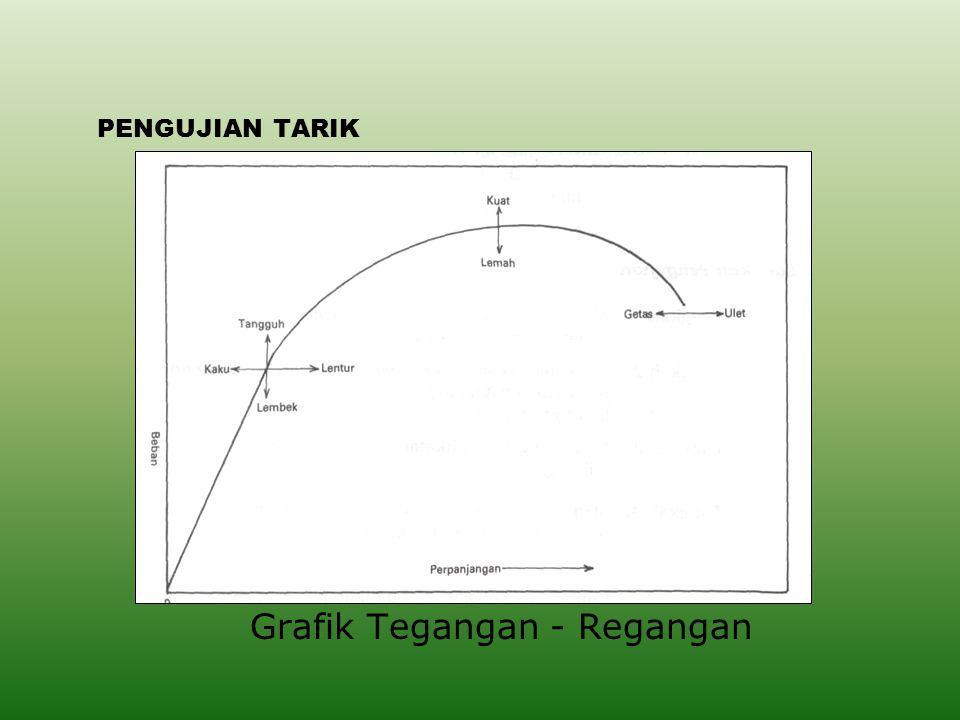 PENGUJIAN TARIK Grafik Tegangan - Regangan