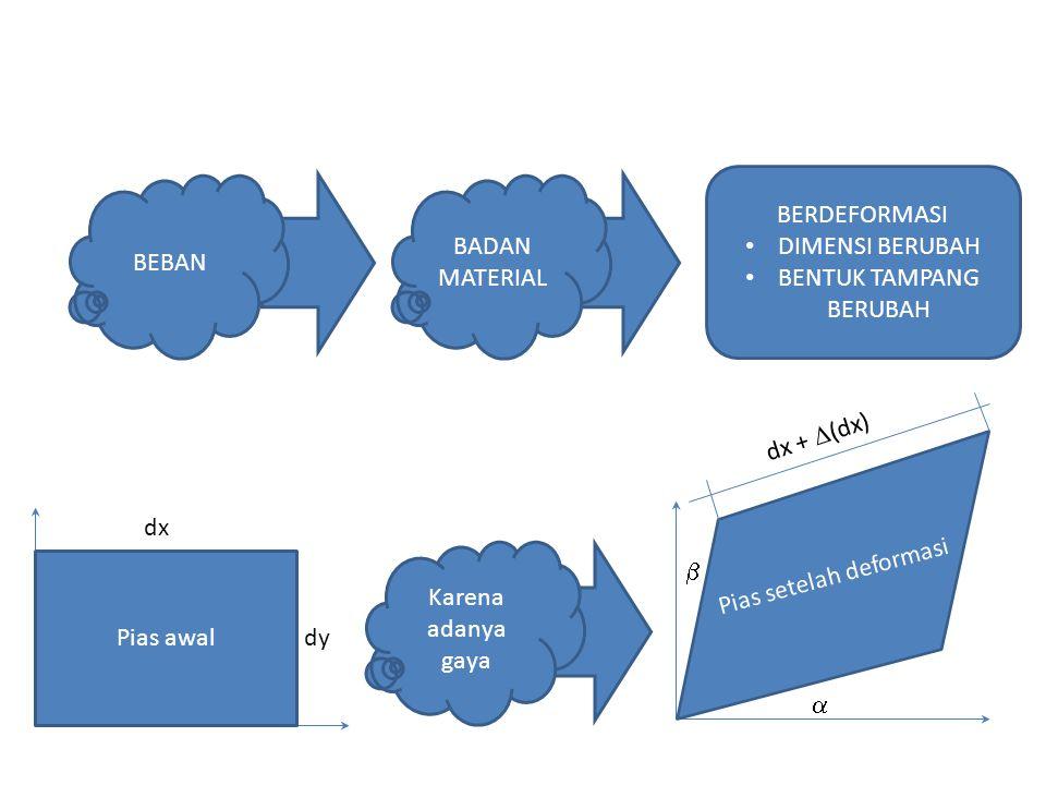 BEBAN BADAN MATERIAL BERDEFORMASI DIMENSI BERUBAH BENTUK TAMPANG BERUBAH Pias awal Karena adanya gaya Pias setelah deformasi dx +  (dx) dx dy  