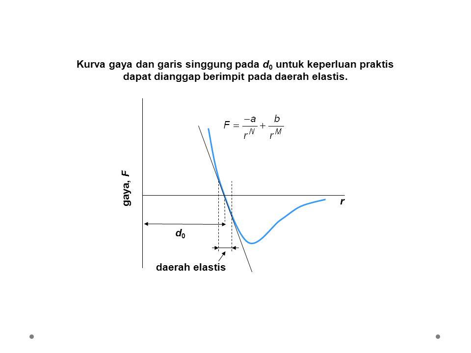 Kurva gaya dan garis singgung pada d 0 untuk keperluan praktis dapat dianggap berimpit pada daerah elastis.