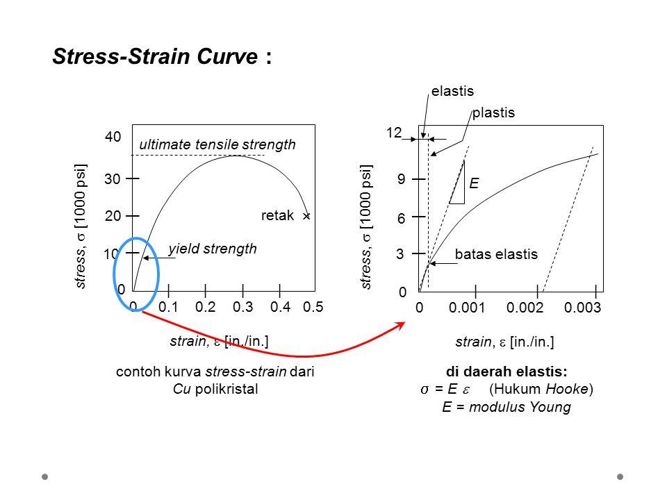 Stress-Strain Curve : contoh kurva stress-strain dari Cu polikristal di daerah elastis:  = E  (Hukum Hooke) E = modulus Young | | | 0 0.001 0.002 0.003 | | | 12 strain,  [in./in.] stress,  [1000 psi] 9 6 3 0 elastis plastis E batas elastis | | | | 0 0.1 0.2 0.3 0.4 0.5 | | | 40 strain,  [in./in.] stress,  [1000 psi] 3030 2020 10 0 ultimate tensile strength retak  yield strength