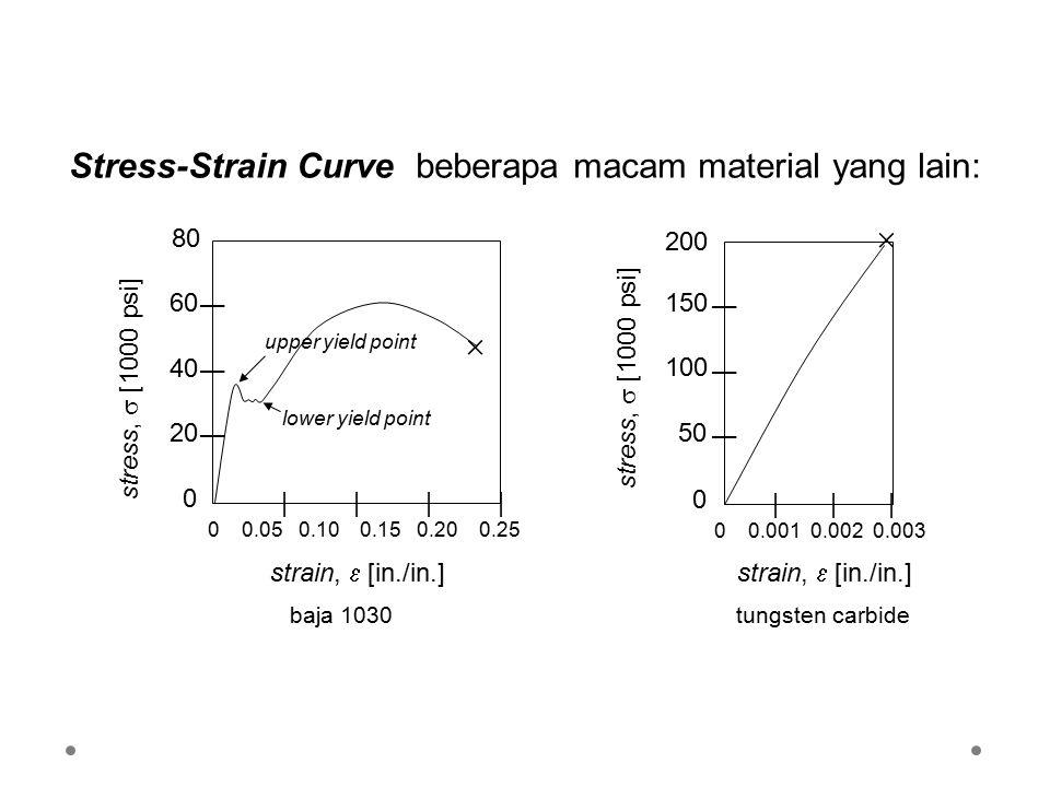 Stress-Strain Curve beberapa macam material yang lain: | | | | 0 0.05 0.10 0.15 0.20 0.25 | | | 80 strain,  [in./in.] stress,  [1000 psi] 60 4040 2020 0 baja 1030 upper yield point lower yield point   | | | 0 0.001 0.002 0.003 | | | 200 strain,  [in./in.] stress,  [1000 psi] tungsten carbide 150 100 5050 0
