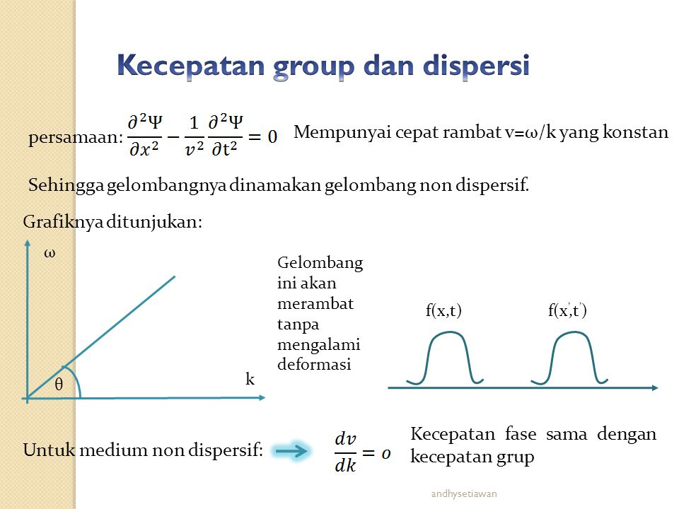 Untuk medium non dispersif: Kecepatan fase sama dengan kecepatan grup persamaan: Mempunyai cepat rambat v=ω/k yang konstan Grafiknya ditunjukan: Sehin