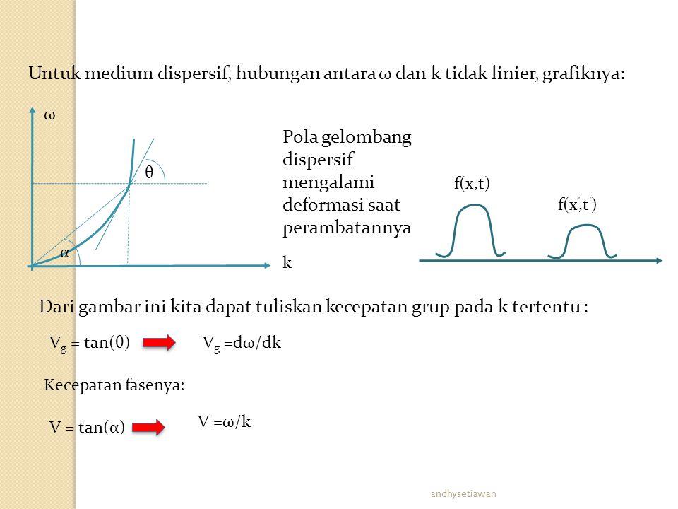 Untuk medium dispersif, hubungan antara ω dan k tidak linier, grafiknya: k θ ω α f(x,t) f(x ',t ' ) Pola gelombang dispersif mengalami deformasi saat