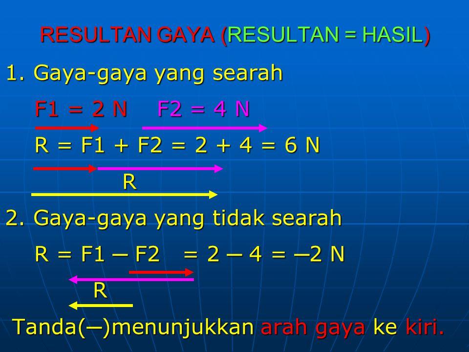 RESULTAN GAYA (RESULTAN = HASIL) 1. Gaya-gaya yang searah F1 = 2 N F2 = 4 N R = F1 + F2 = 2 + 4 = 6 N R 2. Gaya-gaya yang tidak searah R = F1 ─ F2 = 2