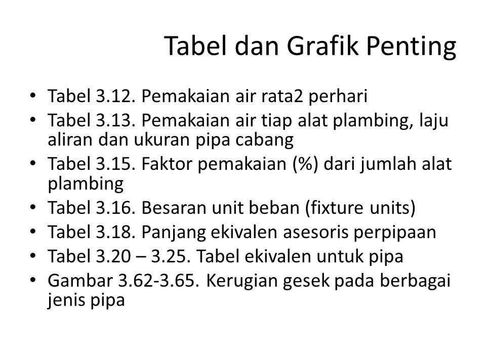 Tabel dan Grafik Penting Tabel 3.12.Pemakaian air rata2 perhari Tabel 3.13.