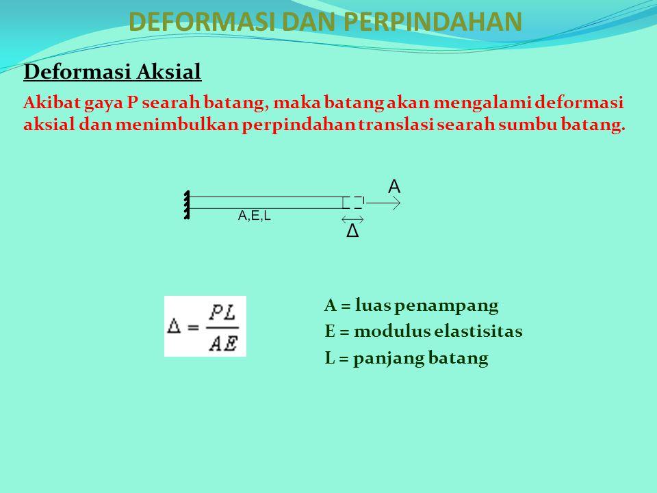 DEFORMASI DAN PERPINDAHAN Deformasi Aksial Akibat gaya P searah batang, maka batang akan mengalami deformasi aksial dan menimbulkan perpindahan transl