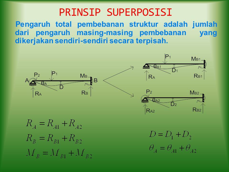 PRINSIP SUPERPOSISI Pengaruh total pembebanan struktur adalah jumlah dari pengaruh masing-masing pembebanan yang dikerjakan sendiri-sendiri secara ter
