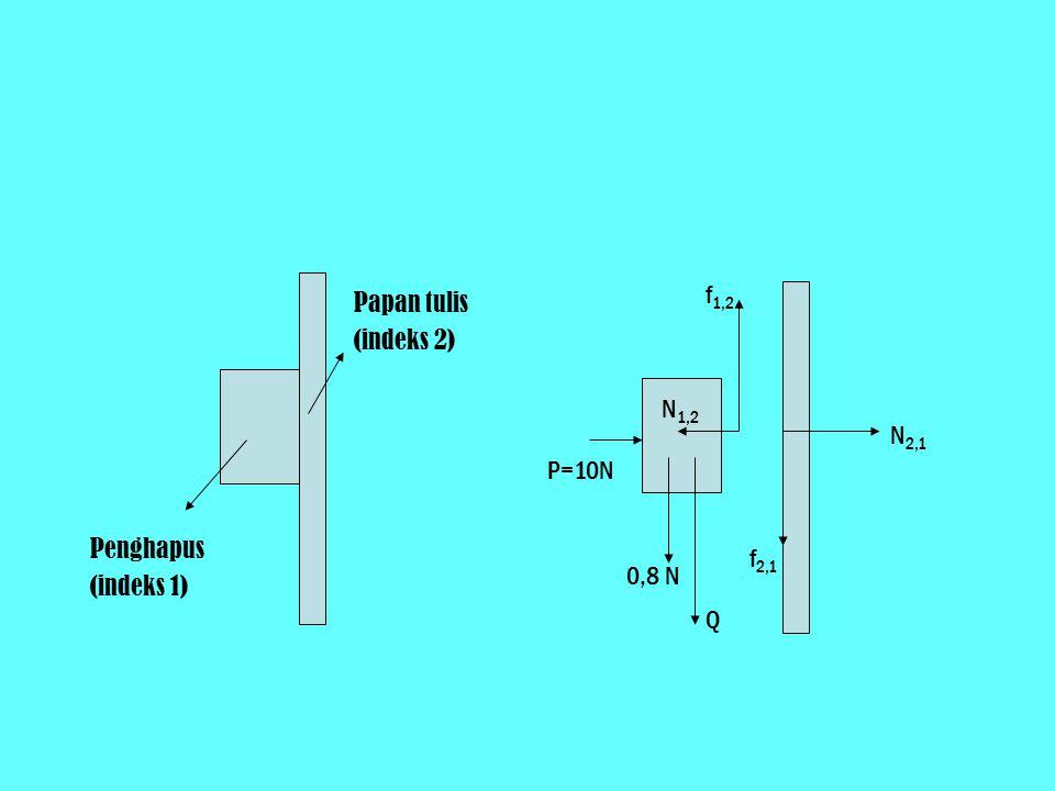 Penghapus (indeks 1) Papan tulis (indeks 2) P=10N 0,8 N Q N 1,2 f 1,2 N 2,1 f 2,1