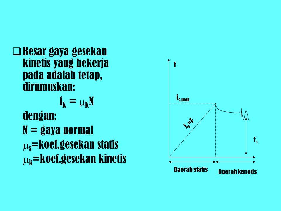 BBesar gaya gesekan kinetis yang bekerja pada adalah tetap, dirumuskan: f k =  k N dengan: N = gaya normal  s =koef.gesekan statis  k =koef.gesekan kinetis f f s,mak f s =F Daerah statis Daerah kenetis fkfk
