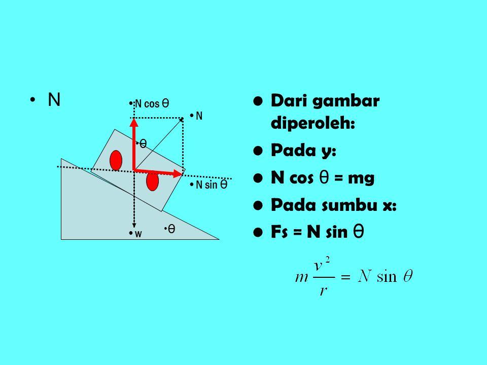 N Dari gambar diperoleh: Pada y: N cos θ = mg Pada sumbu x: Fs = N sin θ θ N w θ N sin θ N cos θ