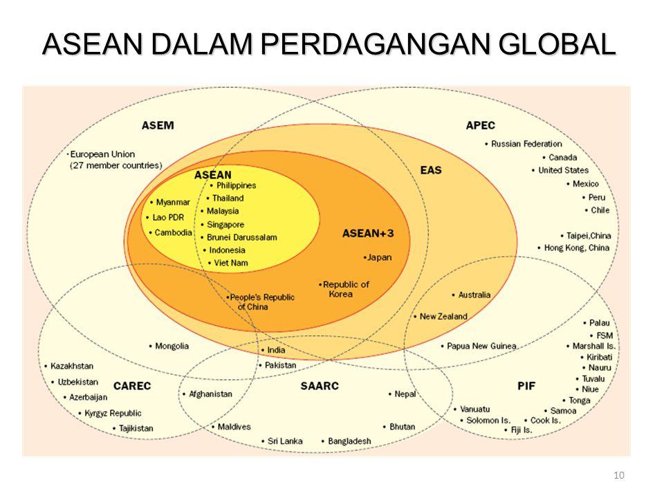 10 ASEAN DALAM PERDAGANGAN GLOBAL