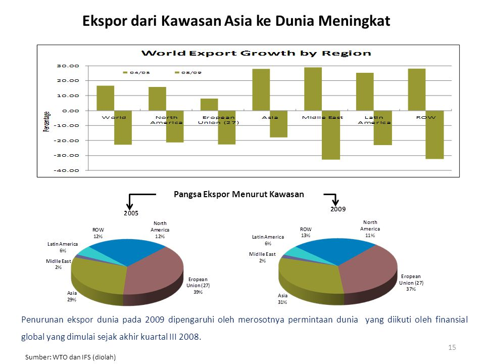 Pangsa Ekspor Menurut Kawasan Ekspor dari Kawasan Asia ke Dunia Meningkat Sumber: WTO dan IFS (diolah) 15 Penurunan ekspor dunia pada 2009 dipengaruhi