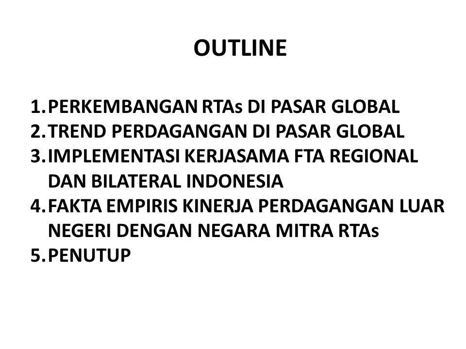 OUTLINE 1.PERKEMBANGAN RTAs DI PASAR GLOBAL 2.TREND PERDAGANGAN DI PASAR GLOBAL 3.IMPLEMENTASI KERJASAMA FTA REGIONAL DAN BILATERAL INDONESIA 4.FAKTA