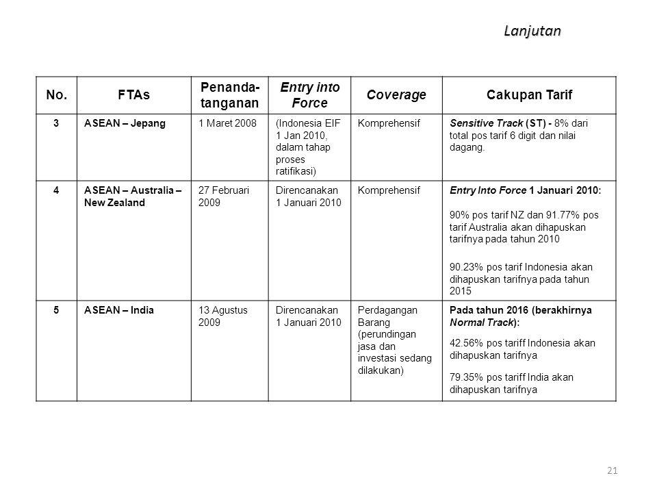 21 No.FTAs Penanda- tanganan Entry into Force CoverageCakupan Tarif 3ASEAN – Jepang1 Maret 2008(Indonesia EIF 1 Jan 2010, dalam tahap proses ratifikas
