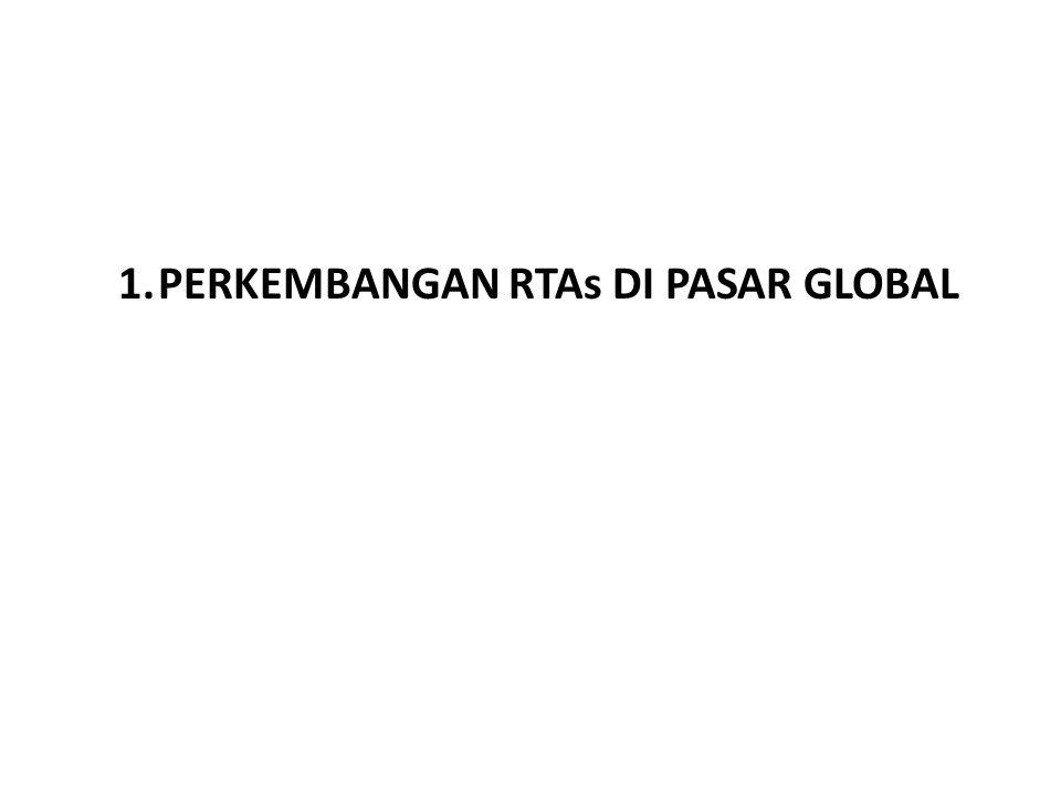 PETA PERDAGANGAN DUNIA MENGALAMI PERGESEARN Growth of World Total Trade by Region Sumber: WTO dan IFS (diolah) World Trade Organization (WTO) memperkirakan pertumbuhan volume perdagangan dunia naik 9.5% pada 2010.