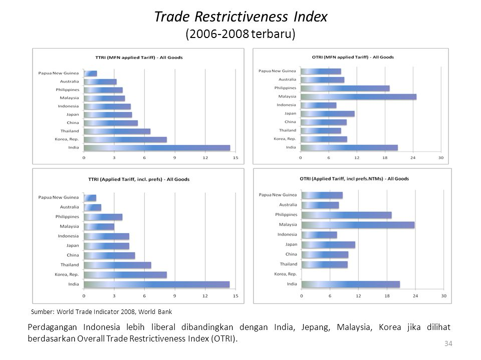 Trade Restrictiveness Index (2006-2008 terbaru) Sumber: World Trade Indicator 2008, World Bank Perdagangan Indonesia lebih liberal dibandingkan dengan