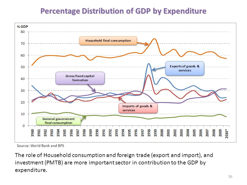 Percentage Distribution of GDP by Expenditure 36 Source: World Bank and BPS The role of Household consumption and foreign trade (export and import), and investment (PMTB) are more important sector in contribution to the GDP by expenditure.
