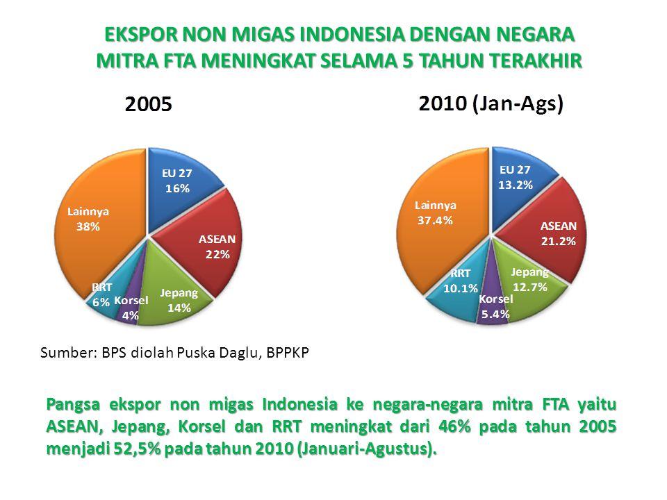 EKSPOR NON MIGAS INDONESIA DENGAN NEGARA MITRA FTA MENINGKAT SELAMA 5 TAHUN TERAKHIR Sumber: BPS diolah Puska Daglu, BPPKP Pangsa ekspor non migas Ind