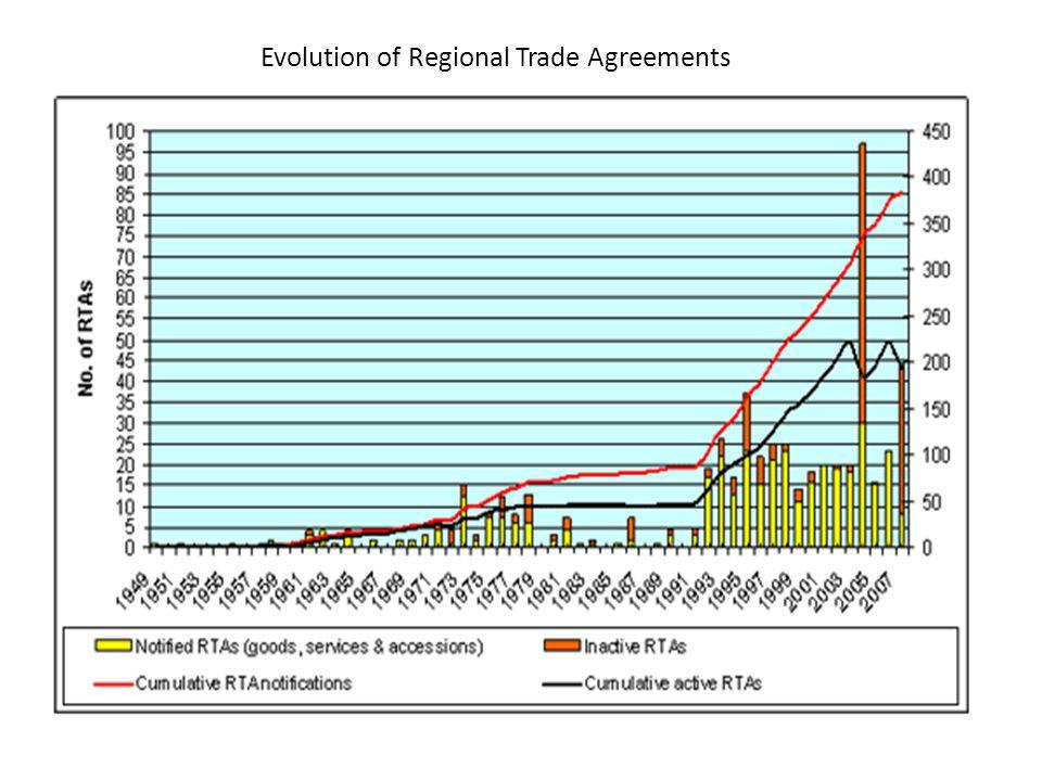 5 Regional Trade Agreements (RTAs) antar negara Berkembang Terus Bertambah