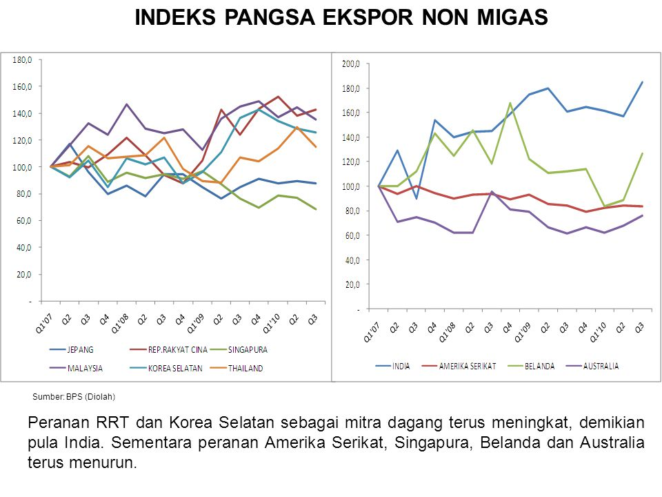 INDEKS PANGSA EKSPOR NON MIGAS Sumber: BPS (Diolah) Peranan RRT dan Korea Selatan sebagai mitra dagang terus meningkat, demikian pula India. Sementara