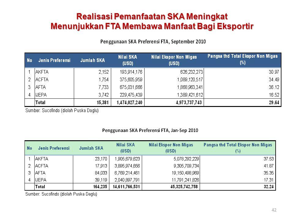 42 Realisasi Pemanfaatan SKA Meningkat Menunjukkan FTA Membawa Manfaat Bagi Eksportir