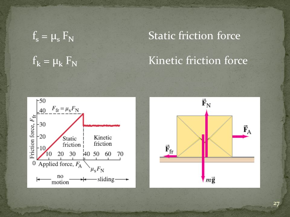f s = μ s F N Static friction force f k = μ k F N Kinetic friction force 27