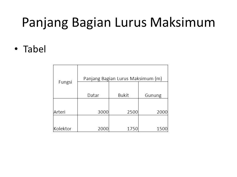 JENIS TIKUNGAN LINGKARAN (FULL CIRCLE = FC) SPIRAL-CIRCLE-SPIRAL (SCS) SPIRAL-SPIRAL (S-S)