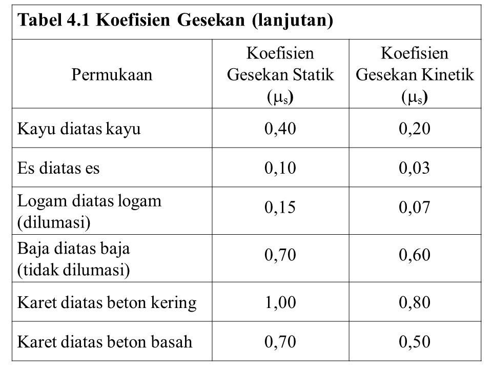 Tabel 4.1 Koefisien Gesekan (lanjutan) Permukaan Koefisien Gesekan Statik (  s ) Koefisien Gesekan Kinetik (  s ) Kayu diatas kayu0,400,20 Es diatas