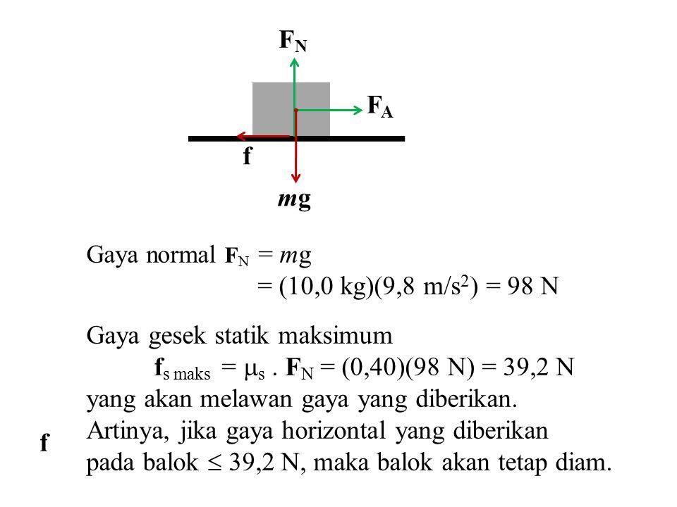 FAFA f FNFN mgmg Gaya normal F N = mg = (10,0 kg)(9,8 m/s 2 ) = 98 N Gaya gesek statik maksimum f s maks =  s. F N = (0,40)(98 N) = 39,2 N yang akan