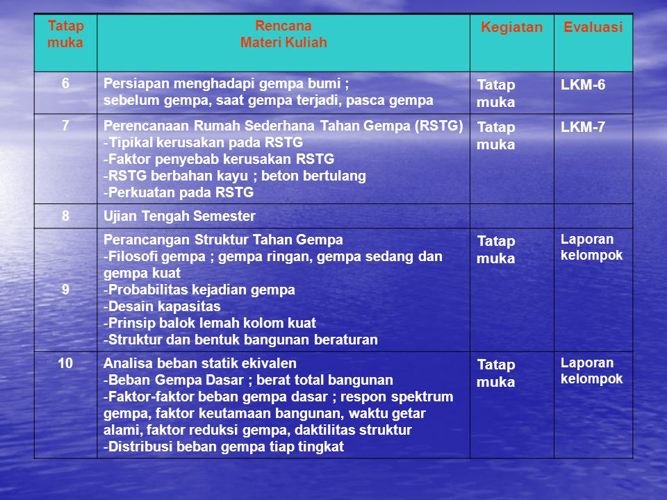 Tatap muka Rencana Materi Kuliah KegiatanEvaluasi 6Persiapan menghadapi gempa bumi ; sebelum gempa, saat gempa terjadi, pasca gempa Tatap muka LKM-6 7