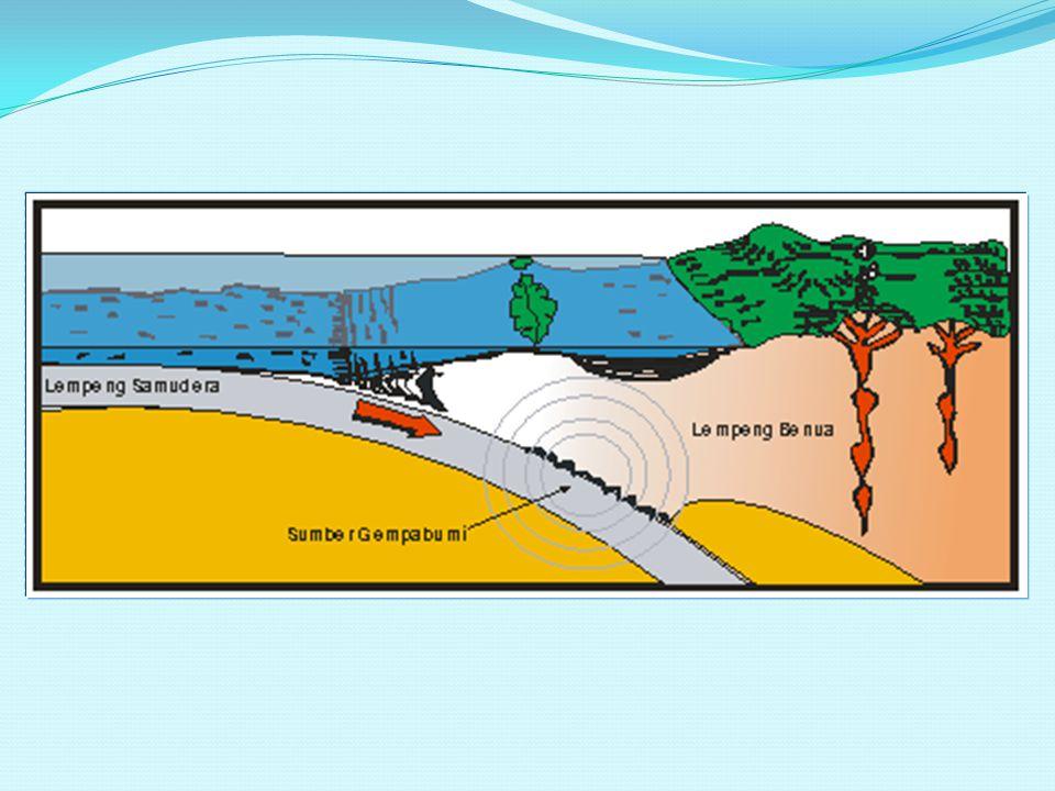 GEMPABUMI APAKAH GEMPABUMI ITU Gempabumi adalah berguncangnya bumi yang disebabkan oleh tumbukan antar lempeng bumi, aktivitas gunungapi atau runtuhan