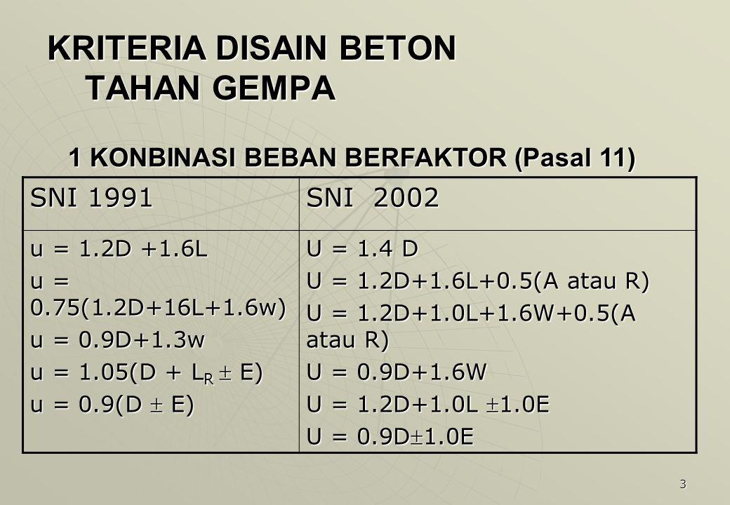 3 KRITERIA DISAIN BETON TAHAN GEMPA KRITERIA DISAIN BETON TAHAN GEMPA SNI 1991 SNI 2002 u = 1.2D +1.6L u = 0.75(1.2D+16L+1.6w) u = 0.9D+1.3w u = 1.05(