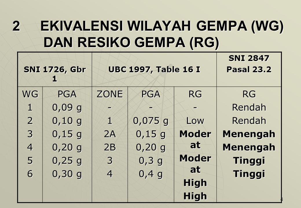 4 2 EKIVALENSI WILAYAH GEMPA (WG) DAN RESIKO GEMPA (RG) SNI 1726, Gbr 1 UBC 1997, Table 16 I SNI 2847 Pasal 23.2 WG123456PGA 0,09 g 0,10 g 0,15 g 0,20