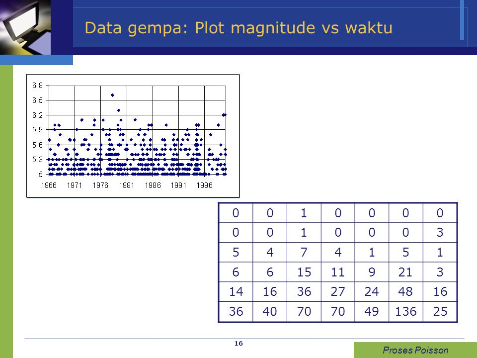 16 Data gempa: Plot magnitude vs waktu 0010000 0010003 5474151 6615119213 14163627244816 364070 4913625 Proses Poisson