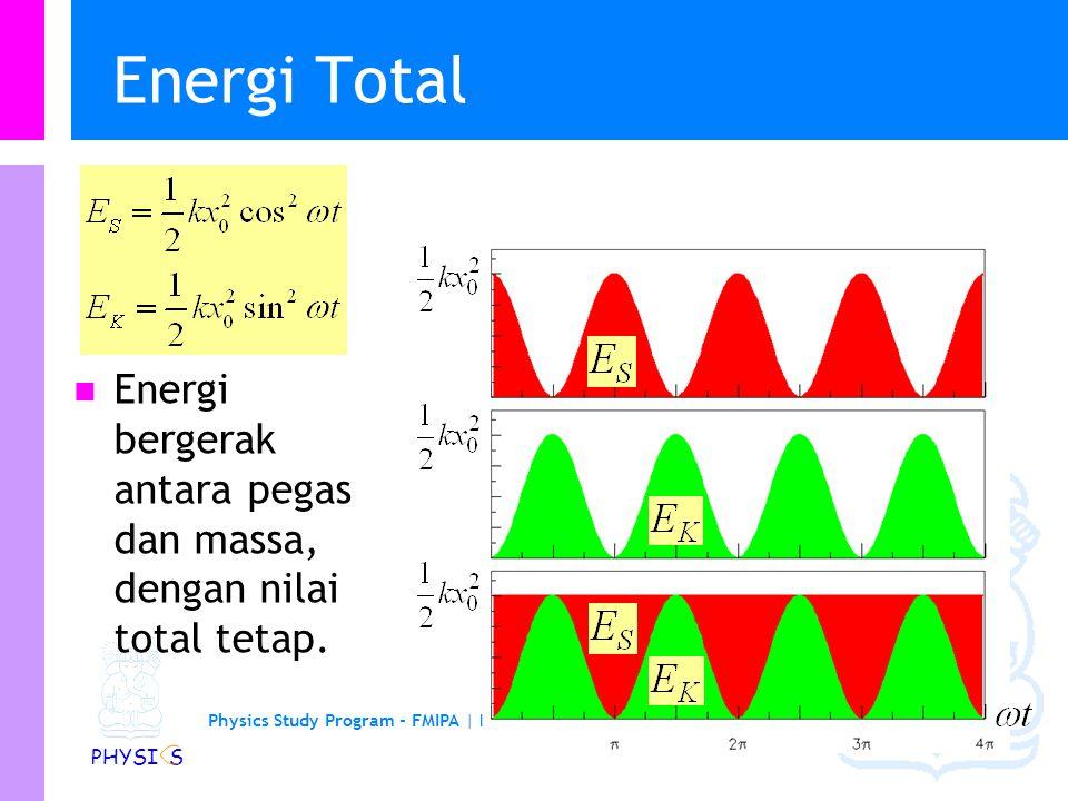 Physics Study Program - FMIPA | Institut Teknologi Bandung PHYSI S Energi Total Energi bergerak antara pegas dan massa, dengan nilai total tetap.