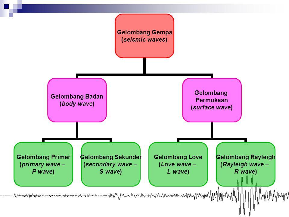 Gelombang Gempa (seismic waves) Gelombang Badan (body wave) Gelombang Primer (primary wave – P wave) Gelombang Sekunder (secondary wave – S wave) Gelo
