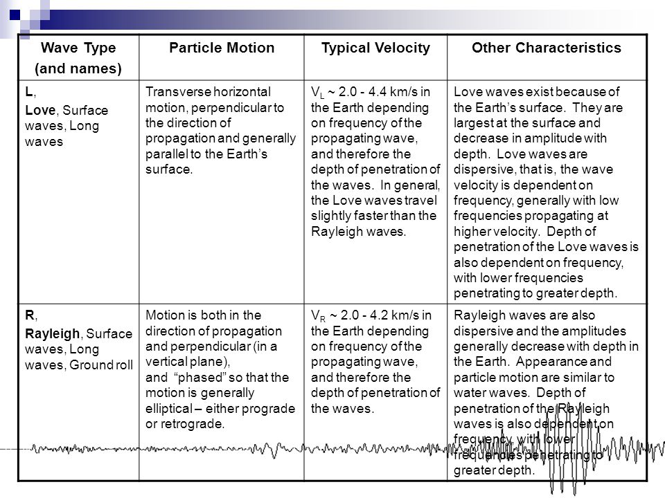 Wave Type (and names) Particle MotionTypical VelocityOther Characteristics L, Love, Surface waves, Long waves Transverse horizontal motion, perpendicu