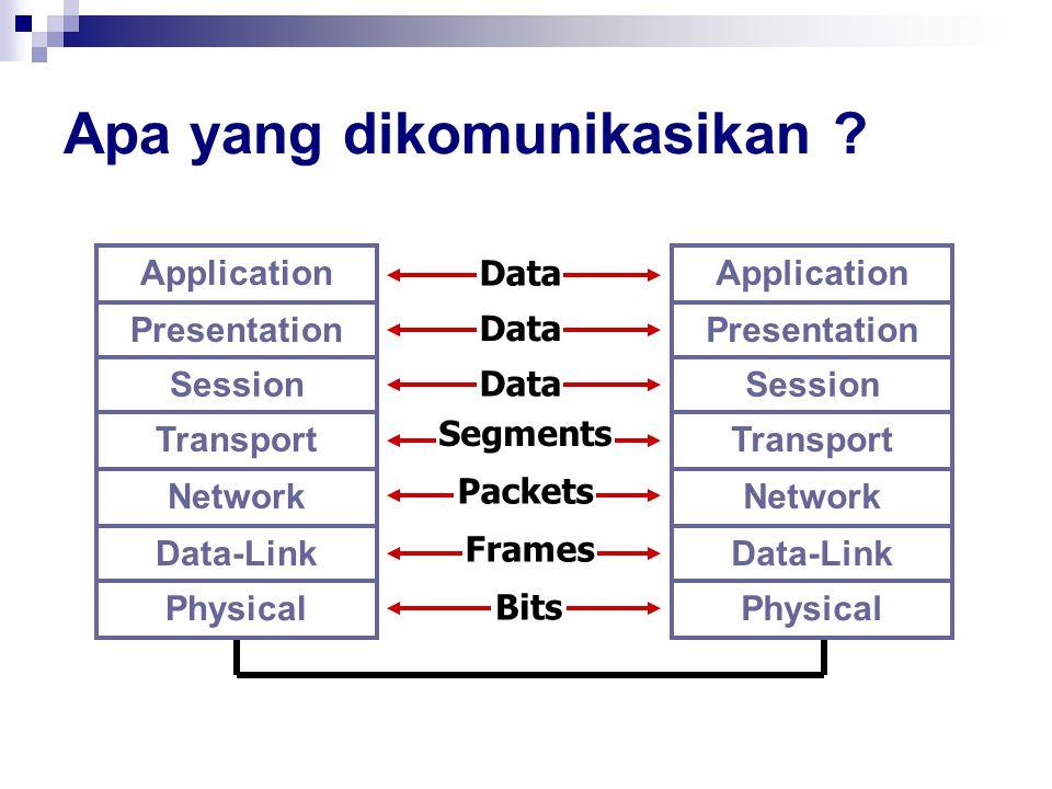 Apa yang dikomunikasikan ? Application Presentation Session Transport Network Data-Link Physical Data Segments Packets Frames Bits Data