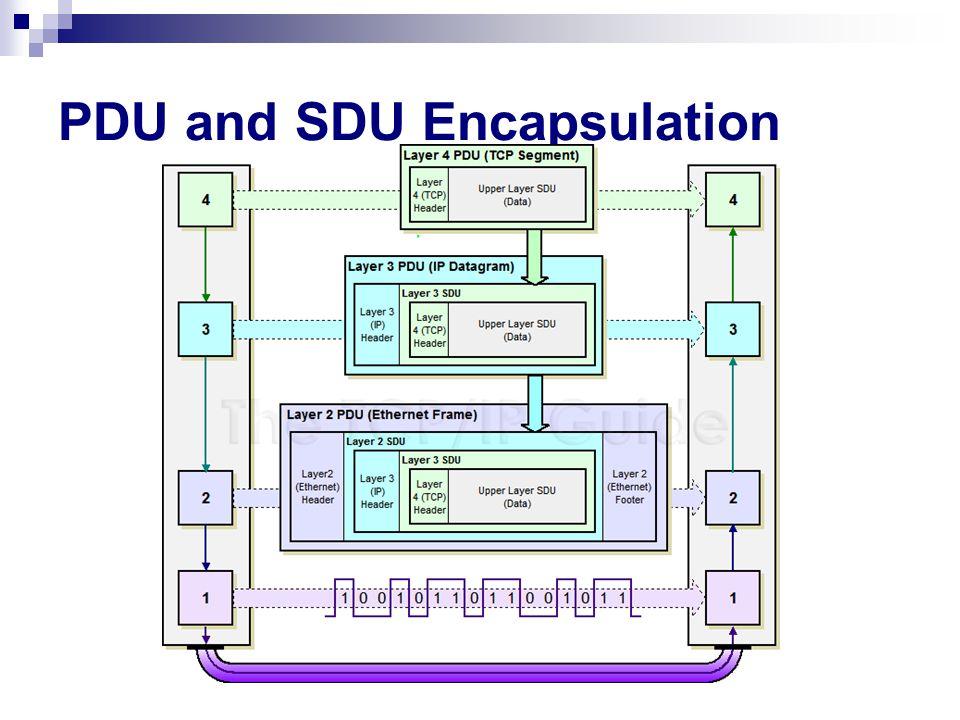 PDU and SDU Encapsulation
