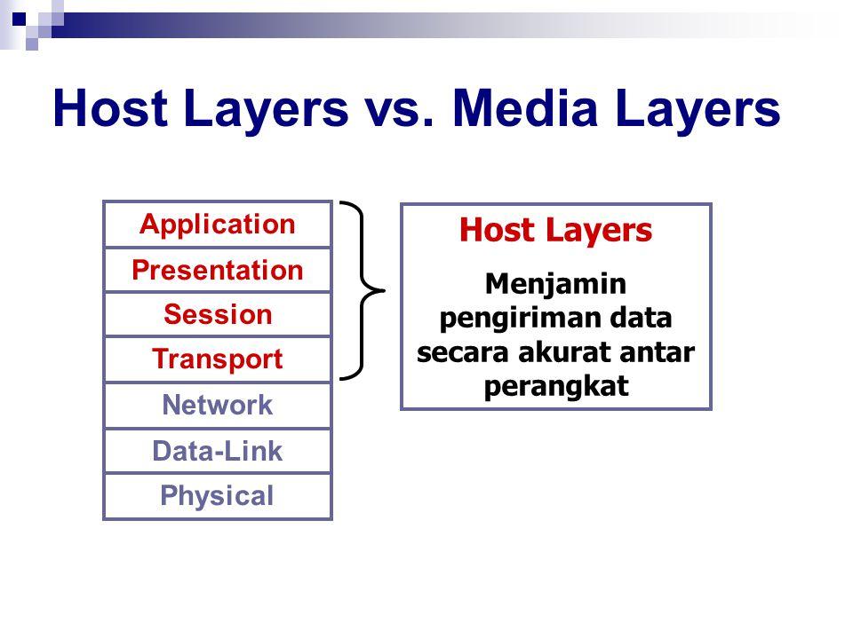 Host Layers vs. Media Layers Application Presentation Session Transport Network Data-Link Physical Host Layers Menjamin pengiriman data secara akurat