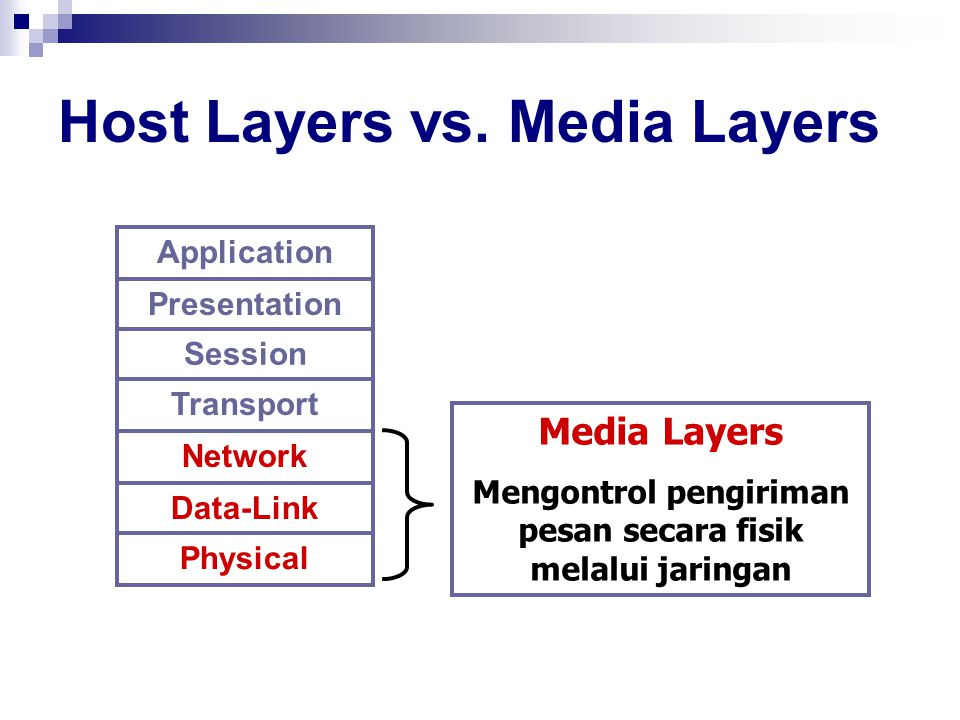 Host Layers vs. Media Layers Application Presentation Session Transport Network Data-Link Physical Media Layers Mengontrol pengiriman pesan secara fis