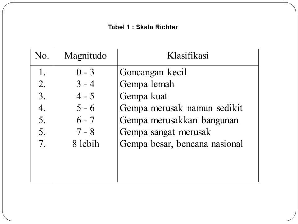 No.MagnitudoKlasifikasi 1.2. 3. 4. 5. 7.