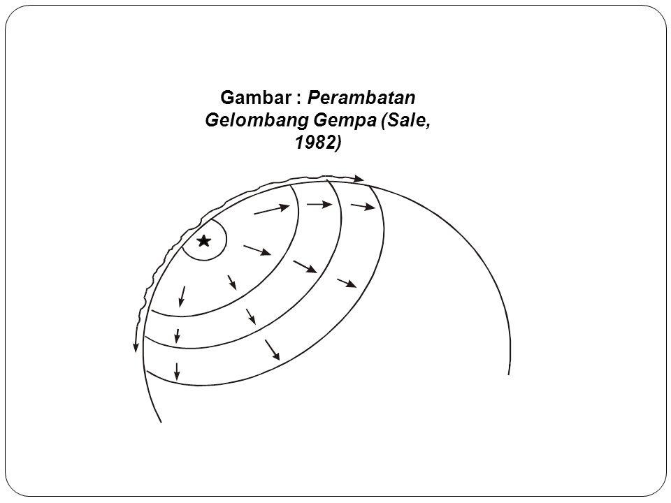 Gambar : Perambatan Gelombang Gempa (Sale, 1982)