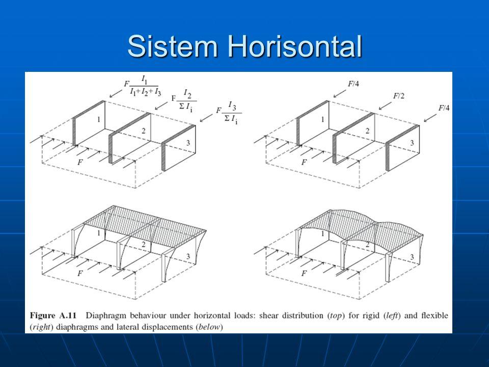 Sistem Horisontal