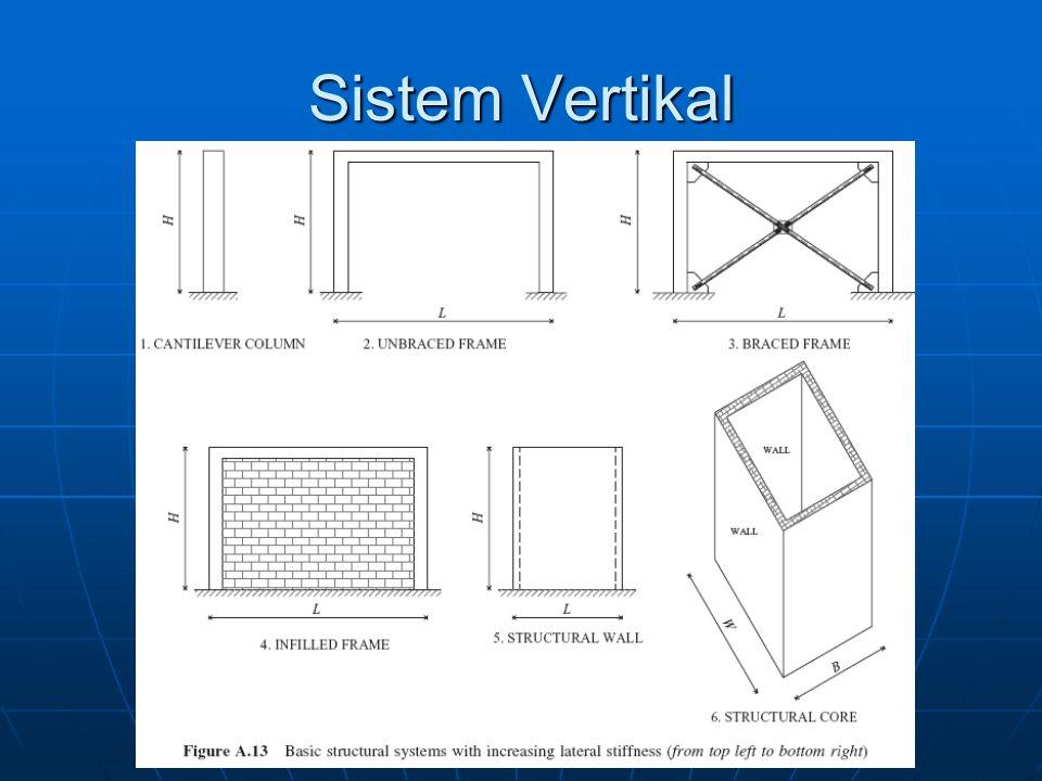 Sistem Vertikal
