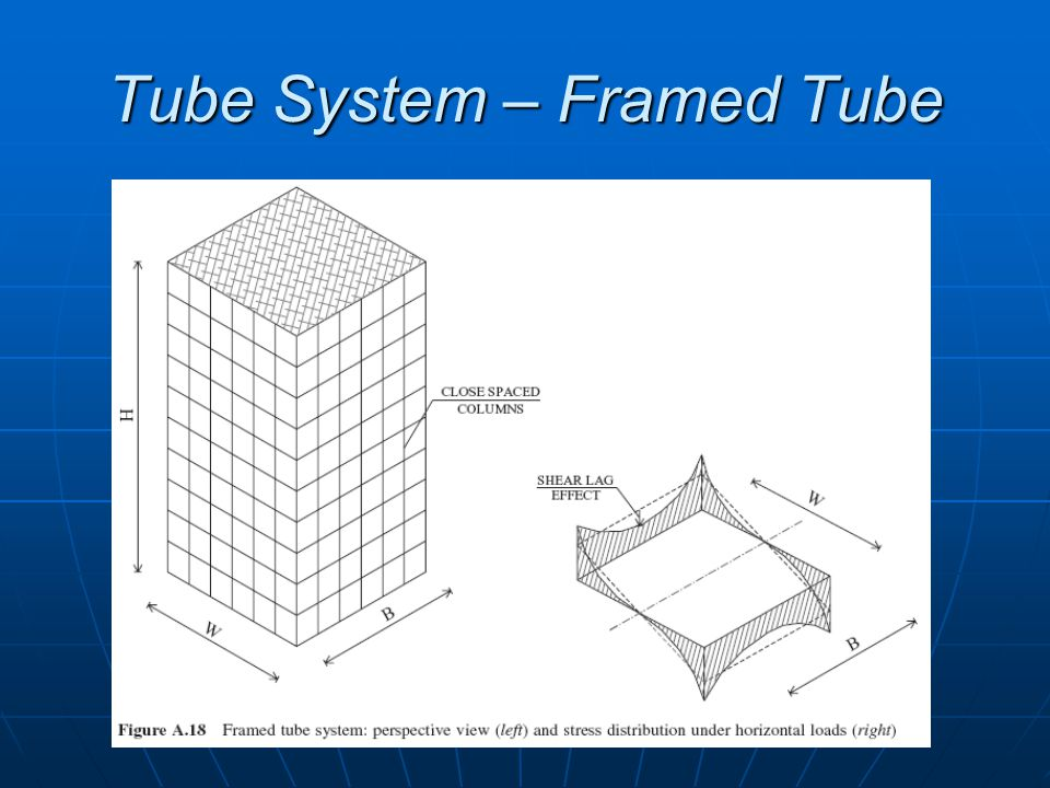 Tube System – Framed Tube