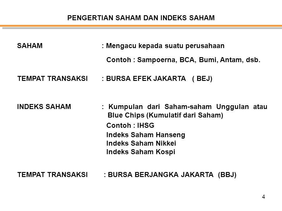 5 KARAKTERISTIKDEPOSITOREKSA DANA SAHAMASURANSIFOREX DAN STOCK INDEX BADAN PENGAWAS BANK INDONESIA BAPEPAM BANK INDONESIA BAPPEBTI KementrianKeuangan Perdagangan TempatBANKB E J AsuransiB B J Fungsi Perusahaan BANKReksa DanaSekuritasAsuransiPialang Berjangka PeluangSatu Arah Dua Arah terbatas Satu arahDua Arah Tidak Terbatas Mekanisme Keuntungan Kenaikan Suku Bunga Kenaikan Nilai Aktiva bersih (NAB) Kenaikan Penurunan Terbatas harga saham Kenaikan Suku Bunga Premi Kenaikan dan penurunan harga mata uang dan indeks saham tanpa batas Penarikan DanaSesuai masa jatuh tempo Kapan saja Sesuai Masa Jatuh tempo Kapan Saja BiayaAdministrasi, Pajak, Bea Materai Pajak, Biaya Pembelian Penjualan Pajak,Biaya Pembelian Penjualan, Bea Materai Administrasi, Pajak, Bea Materai Bebas Pajak dan Bebas Biaya Perbandingan FOREX dan STOCK INDEX TRADING dengan Investasi keuangan lain